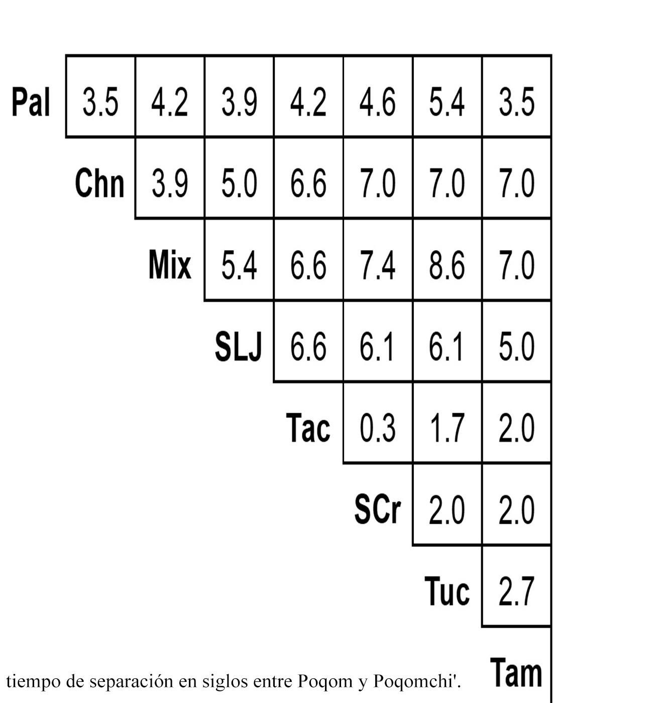 ALISPOQ, Atlas Lingüístico Sonoro del Poqomam